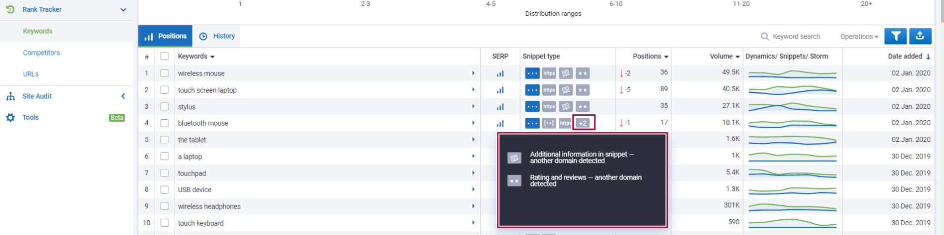What is the Snippet type report? 16261788766621